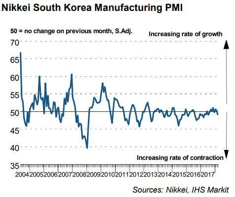 South Korea manufacturing contracts in March | Financial Times
