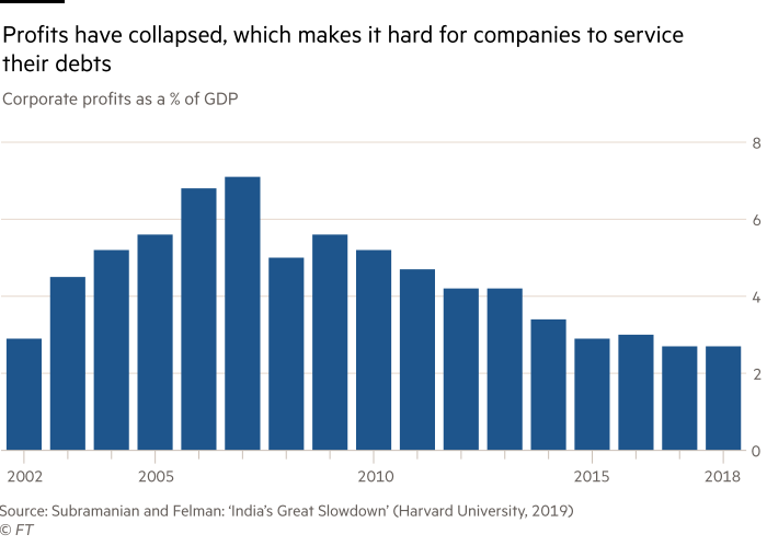 Chart showing profits in India have collapsed, which makes it hard for companies to service their debts. Corporate profits as a % of GDP, 2002 -18.