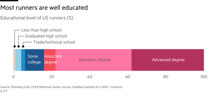 Chart that shows most runners in the US are well educated - with the majority having a degree or above