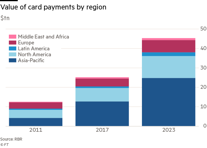 Global spending on cards set to reach $45tn by 2023 | Financial Times