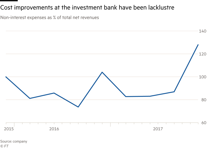 Deutsche Bank promises \'new era\' but same strategy | Financial Times