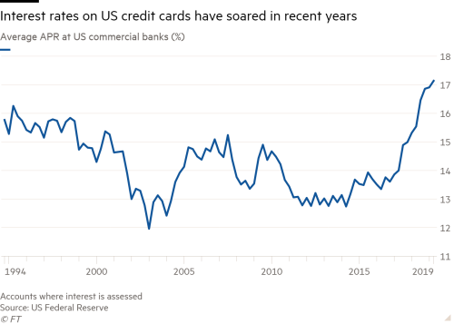 US credit card interest rates hit 25-year high | Financial Times