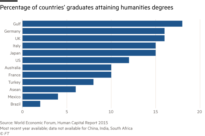 Chart showing the percentage of countries' graduates attaining humanities degrees
