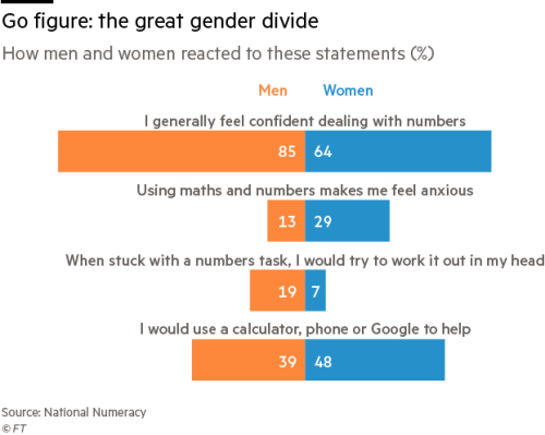 Women and maths — what's not adding up? | Financial Times