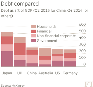 Debt-compared-chart