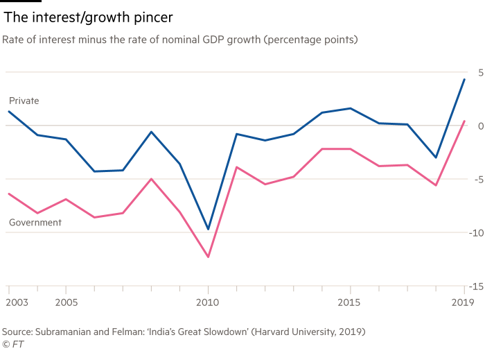 Chart showing The interest/growth pincer in India. Rate of interest minus the rate of nominal GDP growth (percentage points).  Private versus government, 2003-19.