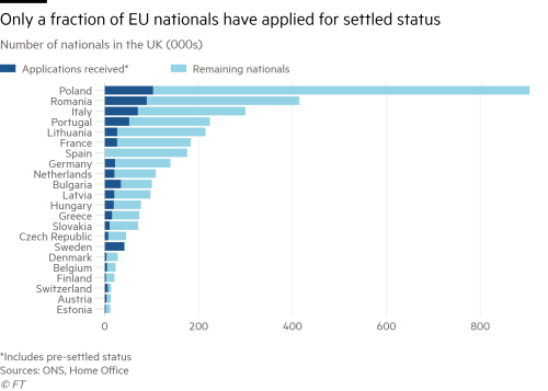 Number of EU applicants for settled status in UK reaches