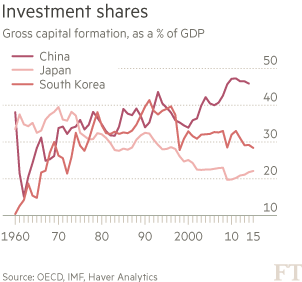Investment-shares-chart