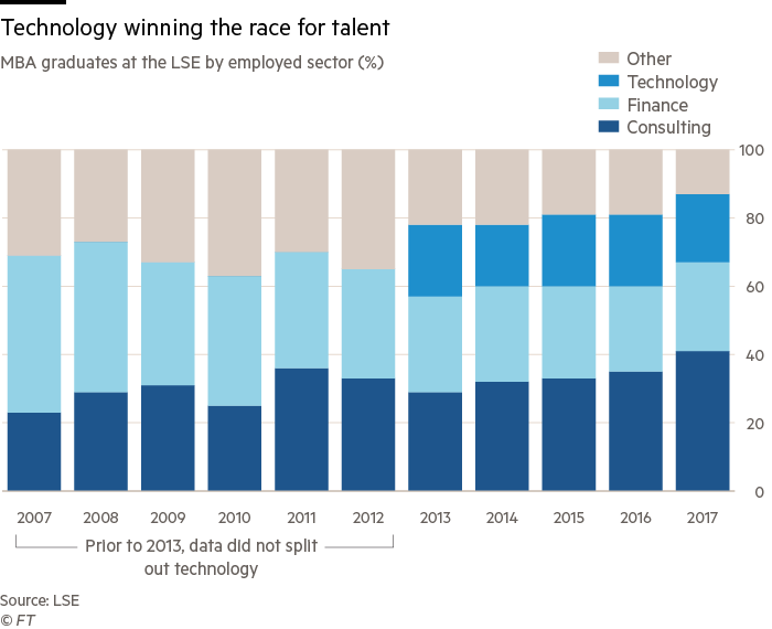Hedge funds fight back against tech in the war for talent