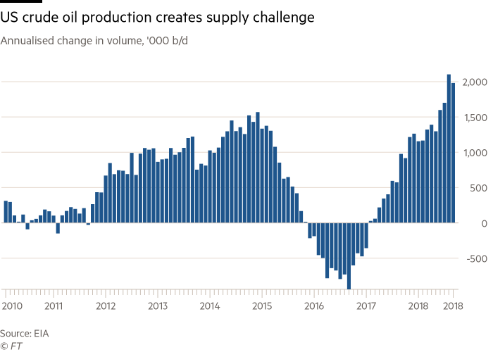US oil production surges to new record | Financial Times