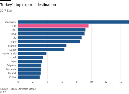Britain's relationship with Turkey in charts | Financial Times