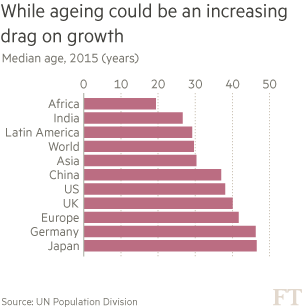 chart: While ageing could be an increasing drag on growth