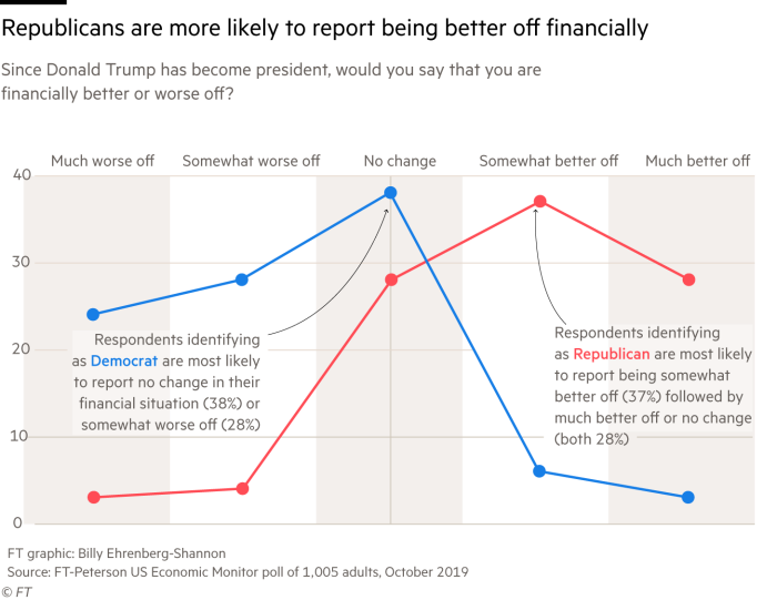 Chart of FT-Peterson poll data that shows Republicans are more likely to report feeling better off than Democrats
