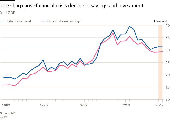 Chart showing the sharp post-financial crisis decline in savings and investment in India. % of GDP, total investment versus Gross national savings, 1980 to 2019.