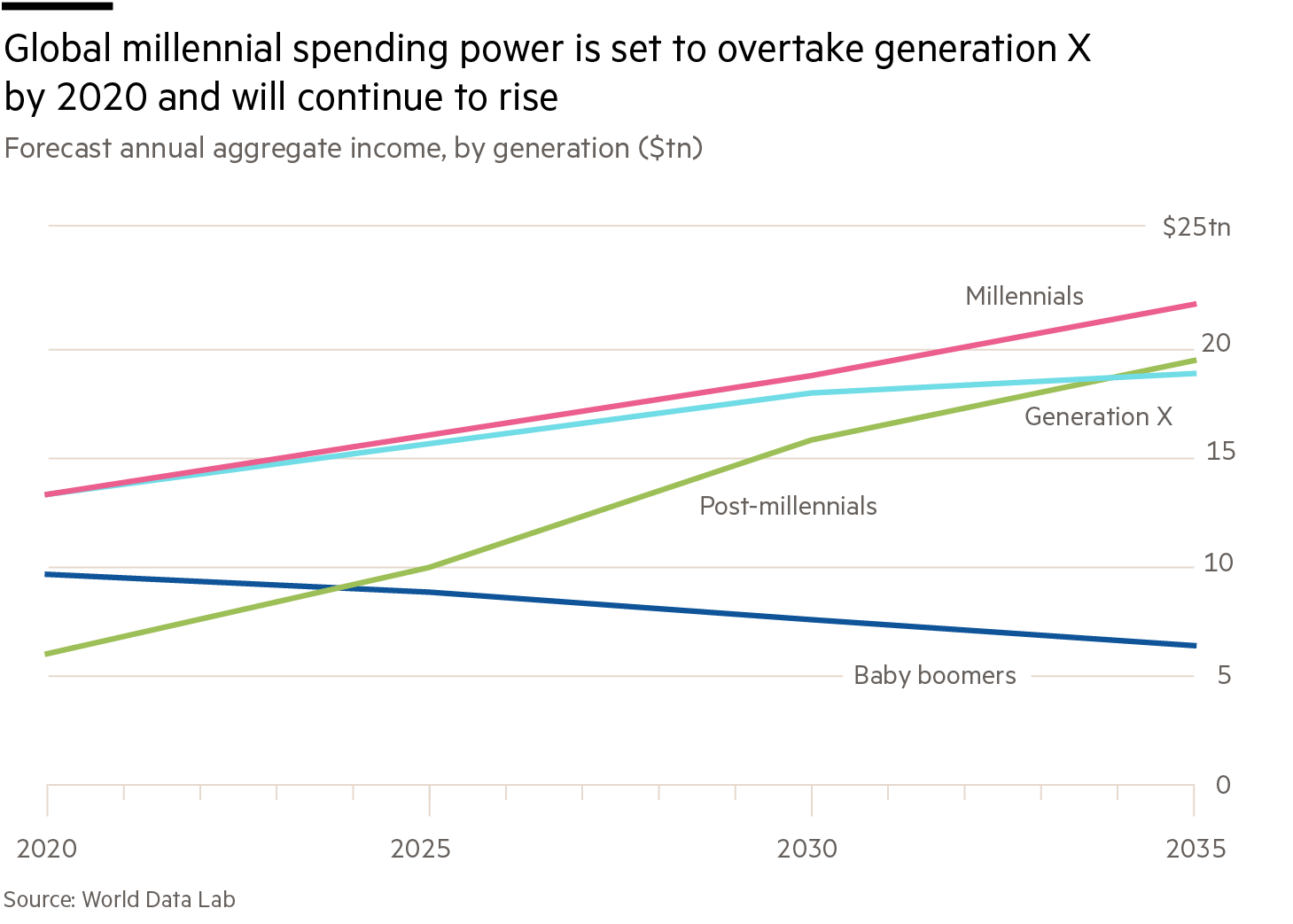 Chart showing predicted millennial income in the future