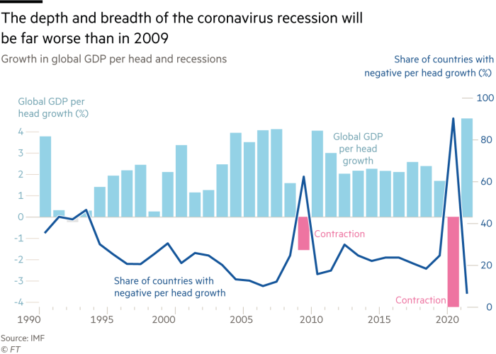 Chart of growth in global GDP that shows the depth and breadth of the coronavirus recession will be far worse than in 2009