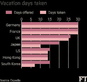 Chart: Vacation days taken