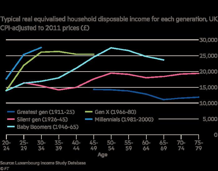 Millennials poorer than previous generations, data show | Financial