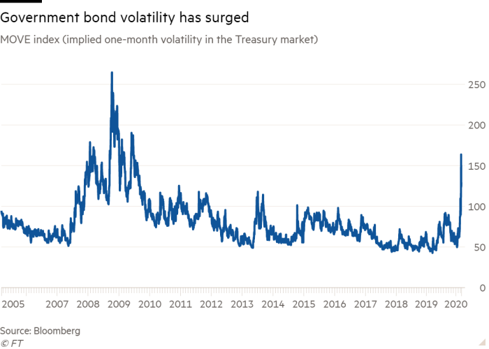 Line chart of MOVE index (implied one-month volatility in the Treasury market) showing Government bond volatility has surged