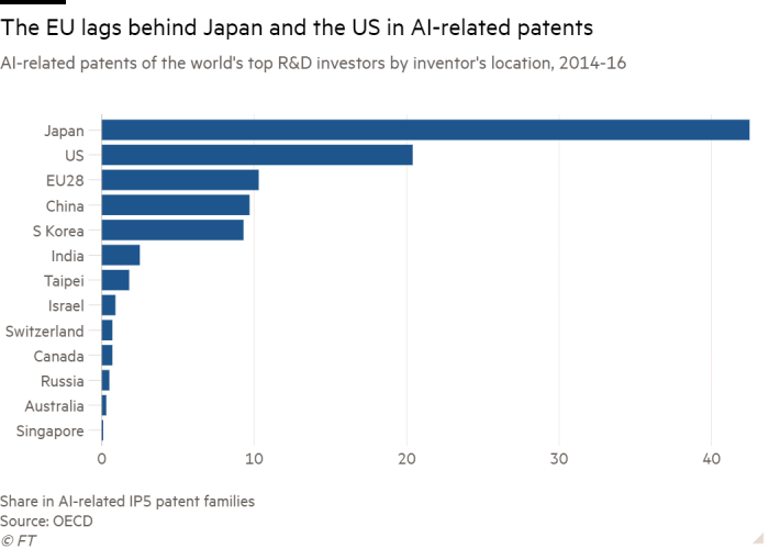 Bar chart of AI-related patents of the world's top R&D investors by inventor's location, 2014-16 showing The EU lags behind Japan and the US in AI-related patents
