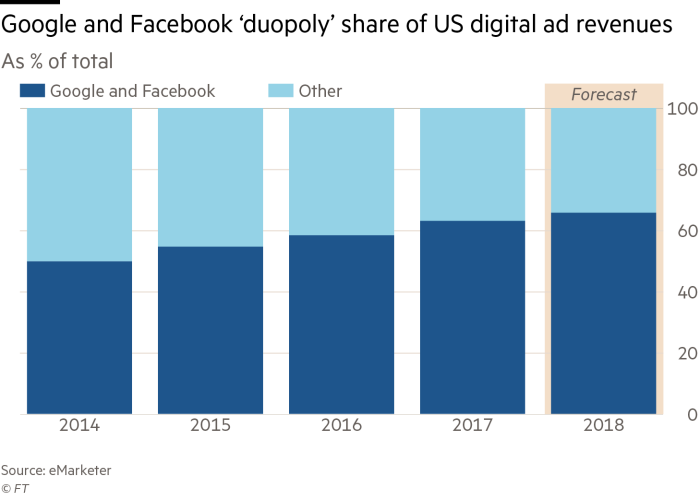 Twitter and Snap make their pitch for ad sales | Financial Times