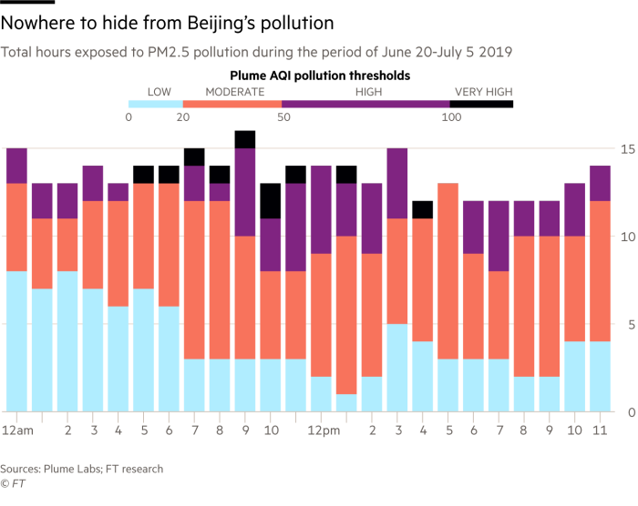 Chart showing total hours of exposure to PM2.5 pollution over a three-week period