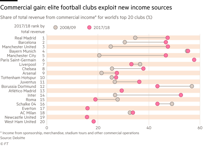 9c78c20c Chart showing change in commercial revenue in top football clubs