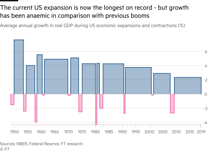 Chart showing how the record period of growth in the US is anaemic in level compared to previous booms