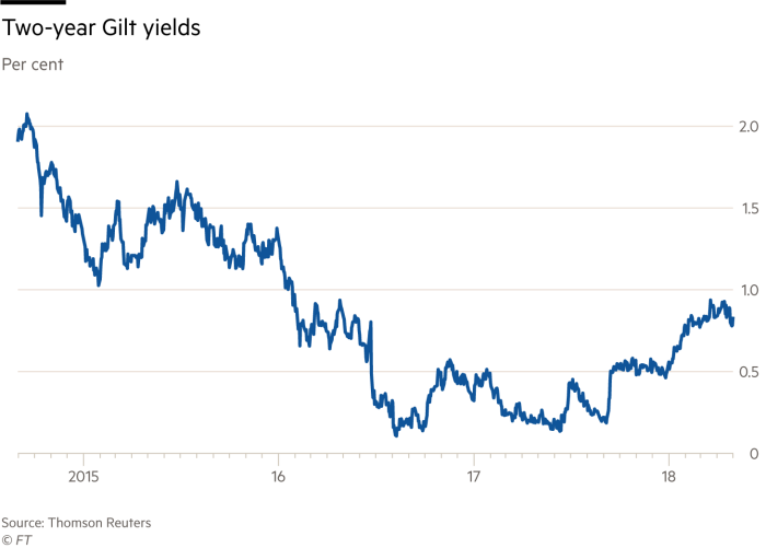 Bank of England leads central bank policy retreat | Financial Times