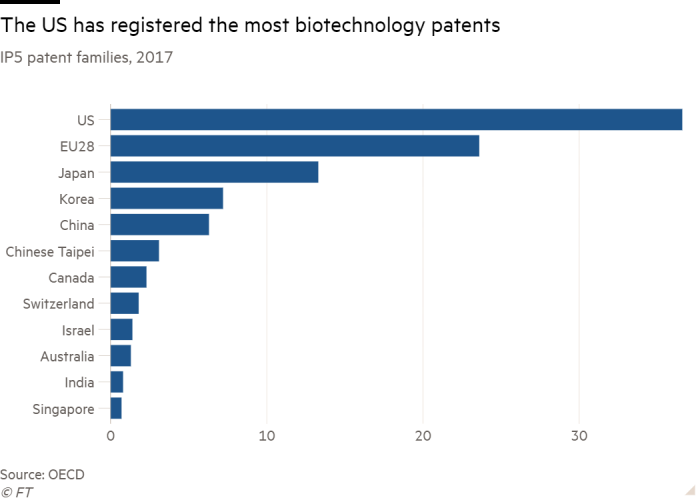 Bar chart of IP5 patent families, 2017 showing The US has registered the most biotechnology patents