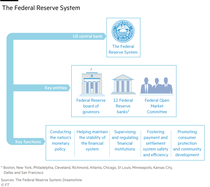 Graphic showing the hierarchical structure of the Federal Reserve system, including a list of the 12 Federal Reserve banks.