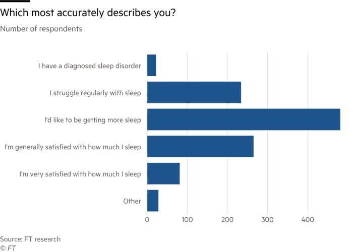 Chart showing results of FT reader sleep survey
