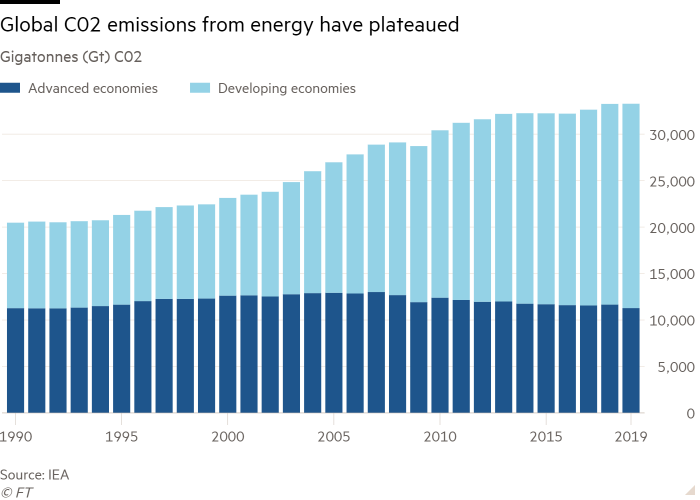 Column chart of Gigatonnes (Gt) C02 showing Global C02 emissions from energy have plateaued