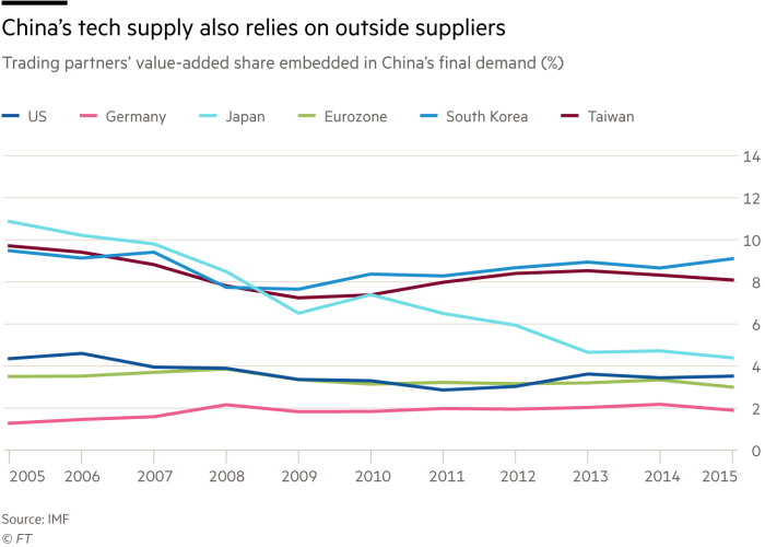 Chart showing China tech supply also relies on outside suppliers