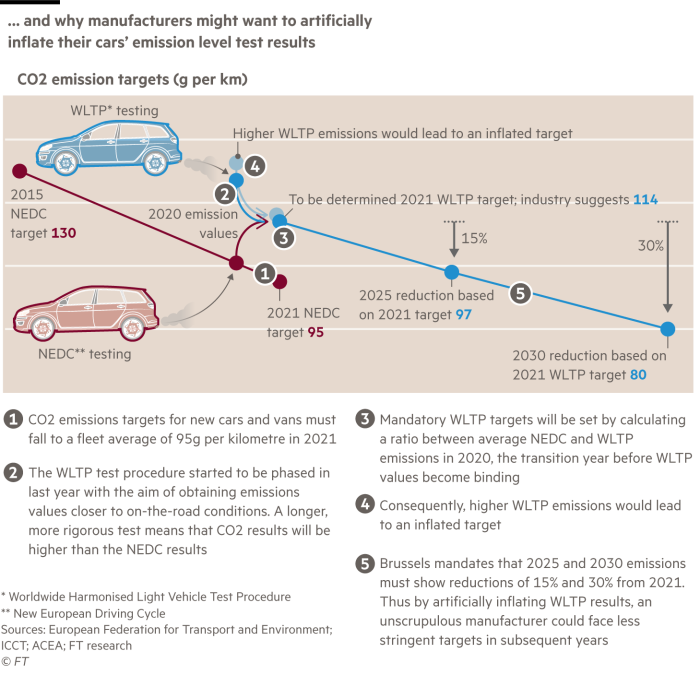 Car emissions scandal: loopholes in the lab tests | Financial Times