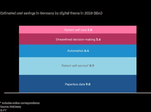 Digital therapeutics show potential for healthcare