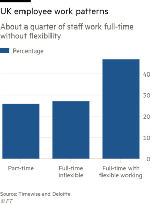 Flexible working: here's what employees want | Financial Times