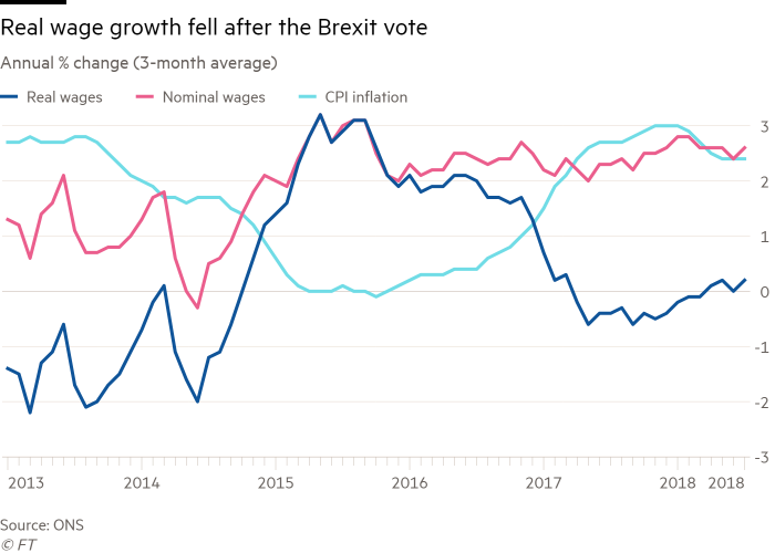 Image result for UK wage development