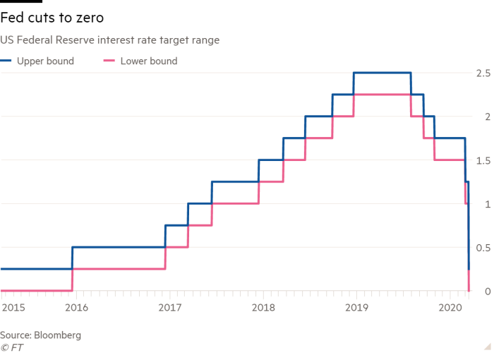Line chart of US Federal Reserve interest rate target range showing Fed cuts to zero