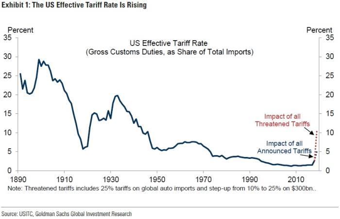 Goldman darkens view of trade war fallout | Financial Times