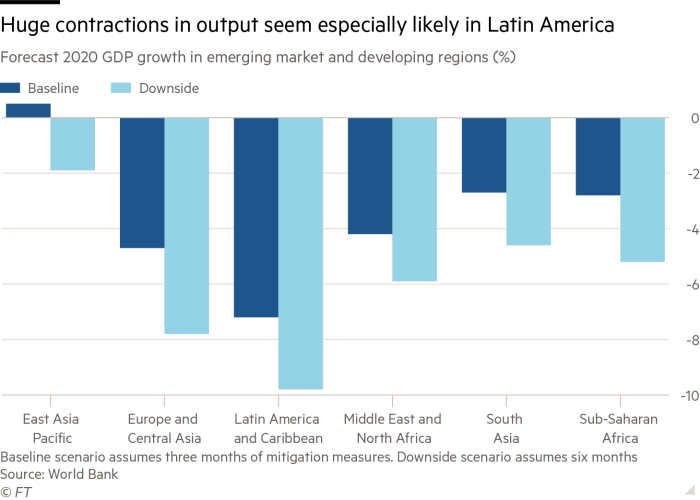 Column chart showing forecast 2020 GDP growth in emerging market and developing regions in percentages entitled 'Huge contractions in output seem especially likely in Latin America'