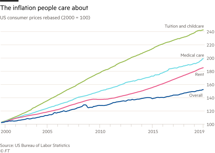 Chart showing the type of inflation that people care about. US consumer prices rebased (2000 = 100) showing figures for tuition and childcare, Medical care, rent and the overall figures.