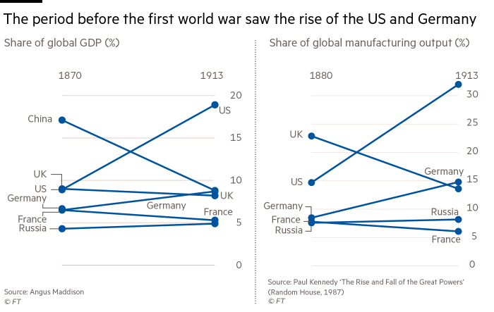 2 charts showing that the period before the first world war saw the rise of the US and Germany. Share of global GDP (%) and  the share of global manufacturing output (%)