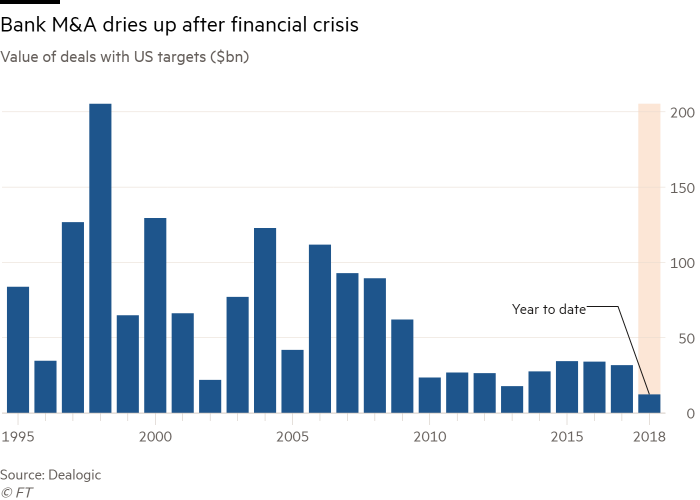 US has more than 5,600 banks. Consolidation is coming | Financial Times
