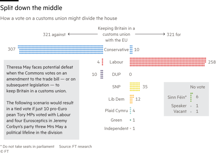 Chart showing potential split in parliament vote for a customs union with the EU