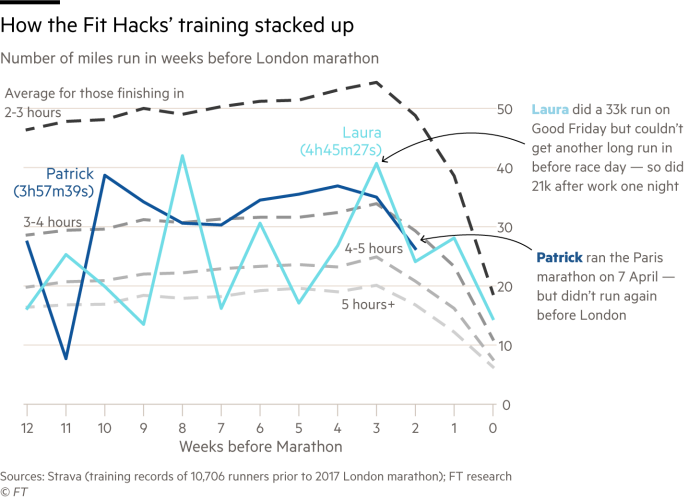 Chart showing how FT Fit Hacks training compared in the weeks running up to London marathon