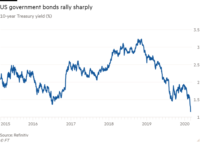 Line chart of 10-year Treasury yield (%) showing US government bonds rally sharply