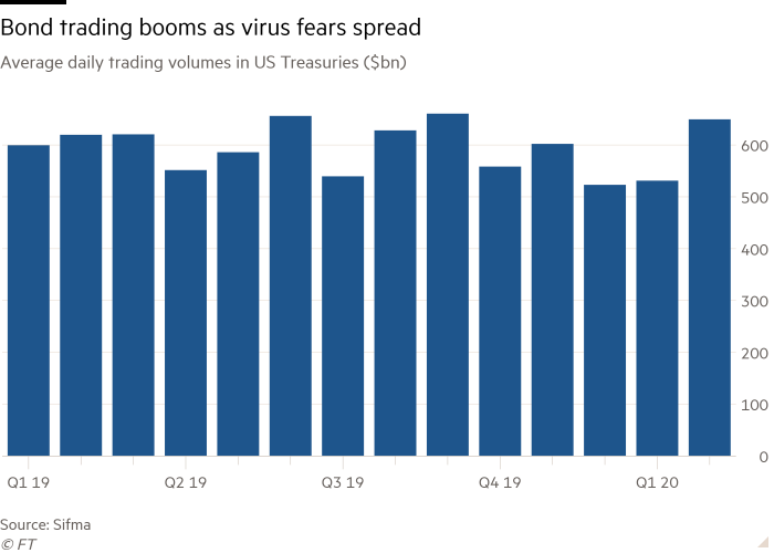 Column chart of Average daily trading volumes in US Treasuries ($bn) showing Bond trading booms as virus fears spread