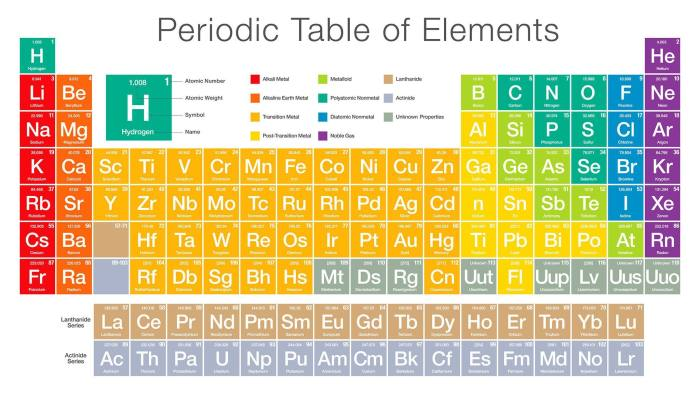Marking The Birth Of The Periodic Table Financial Times