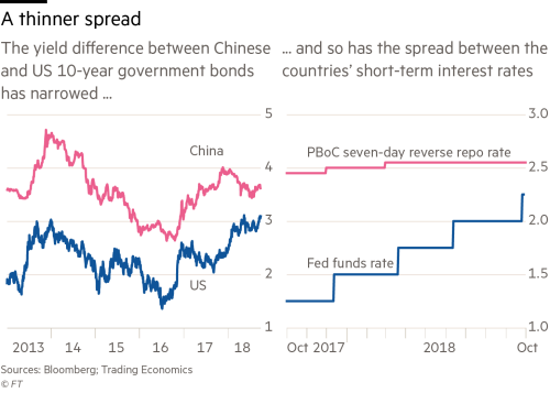US rate rises compound trade pressure on China | Financial Times